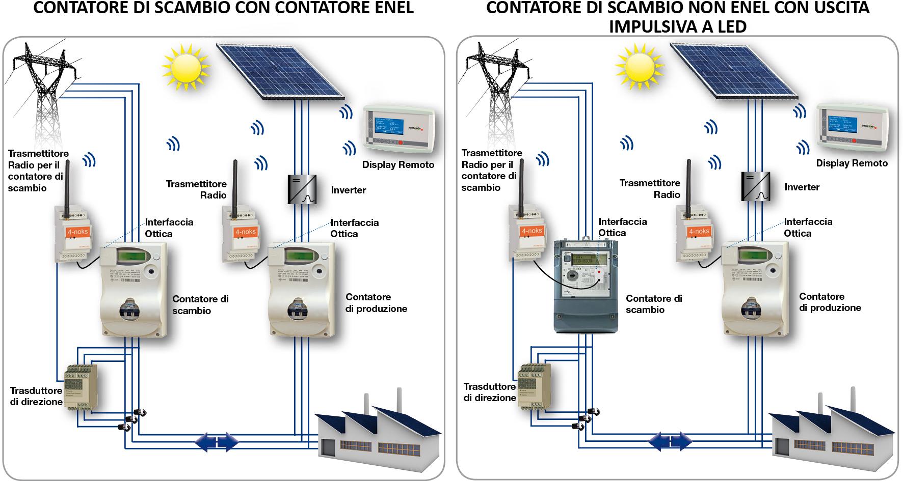 Portable Solar Home Systems Vernal Energy Group Ltd
